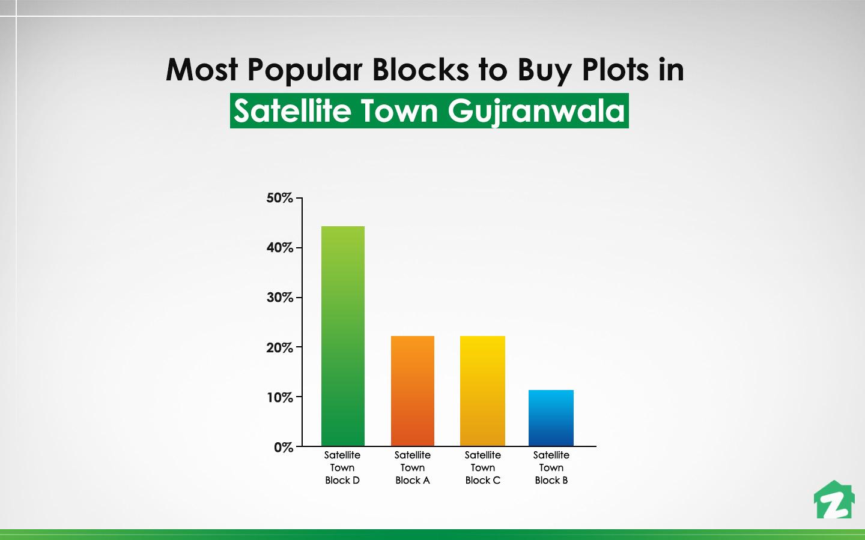 Satellite Town Block-D is themost popular block to buy plots