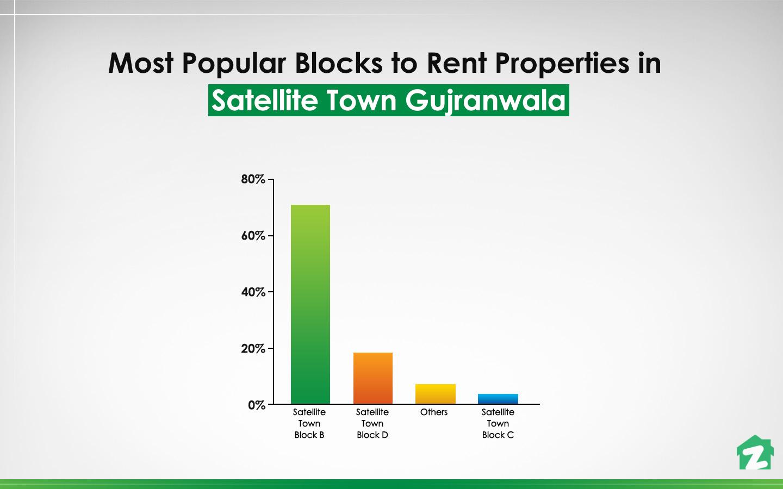 Block-B is the most popular area to buy properties in Satellite Town Gujranwala