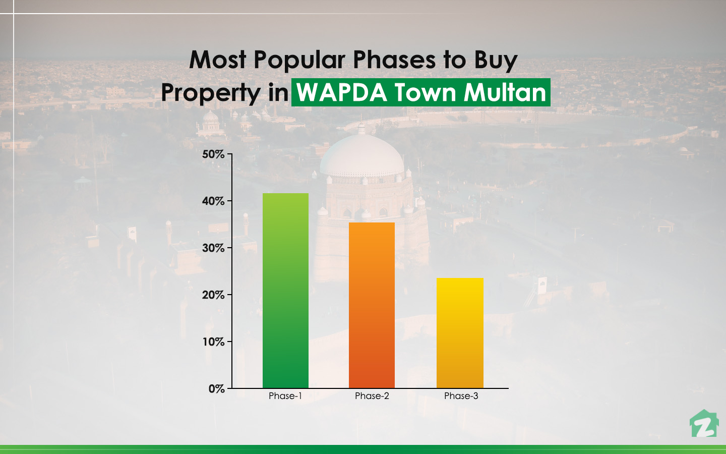 Most Popular Phases to Buy Property in WAPDA Town, Multan