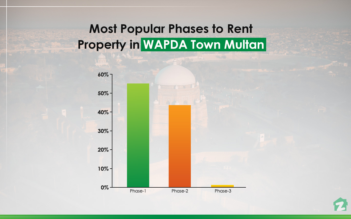 Most Popular Phases to rent Property in WAPDA Town, Multan