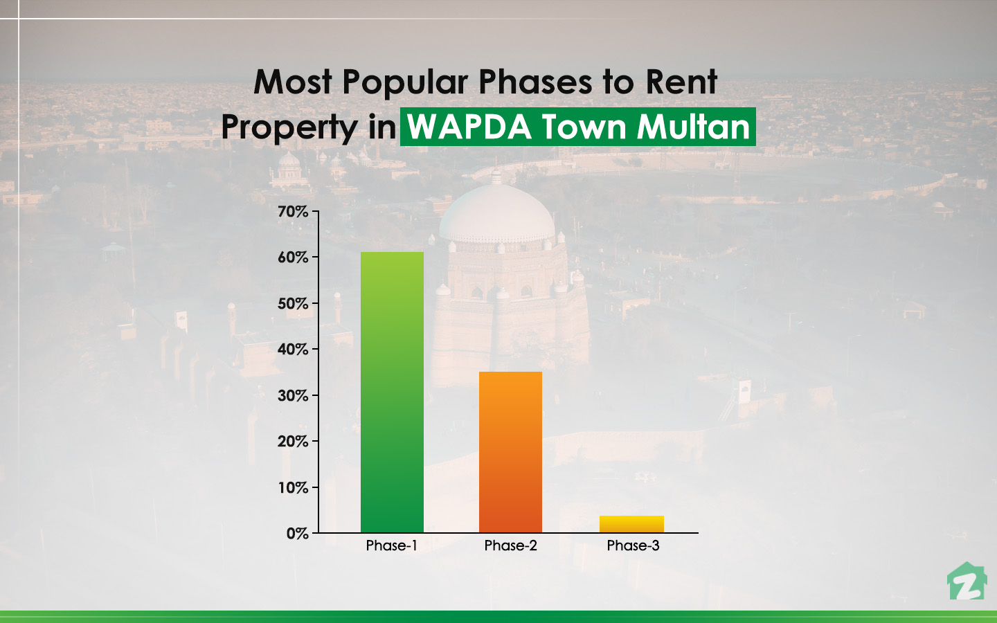 Popular Phases to rent Property in WAPDA Town Multan