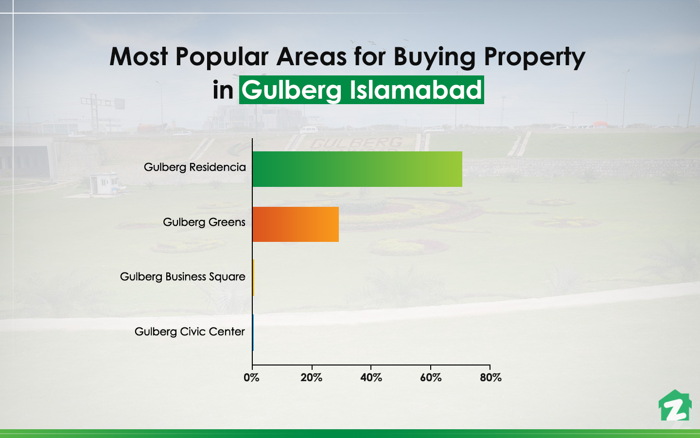 popular areas for buying properties in Gulberg Islamabad