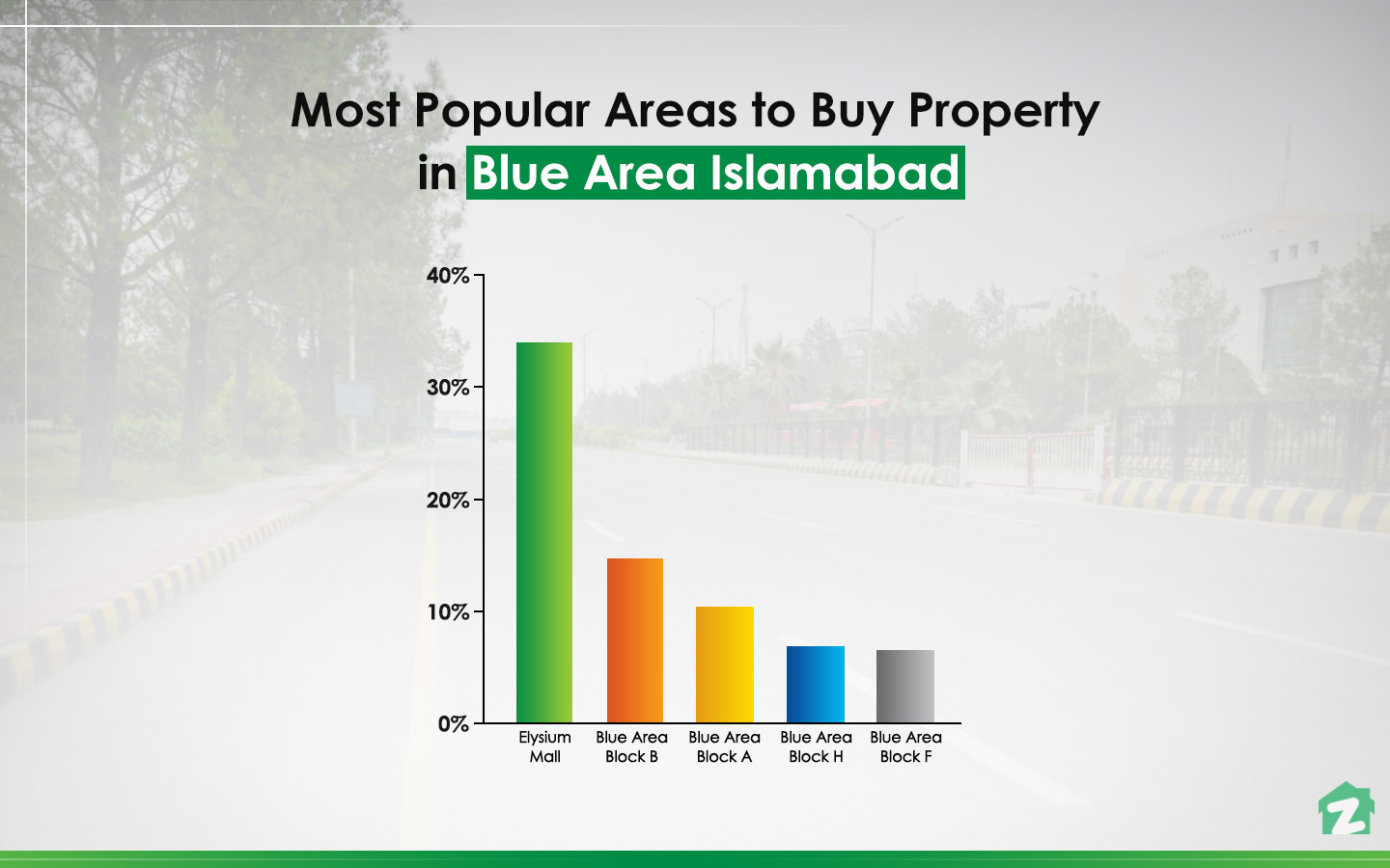 Elysium Mall is very popular among people interested in buying properties in Blue Area Islamabad