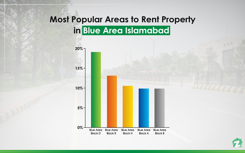 Block D is popular among people seeking for rental properties in Blue Area, Islamabad