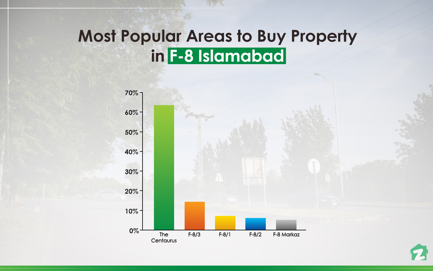 For buying properties, Centaurus Mall is the most popular area of F-8, Islamabad