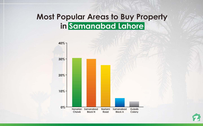 Nonarian Chowk is popular among buyers