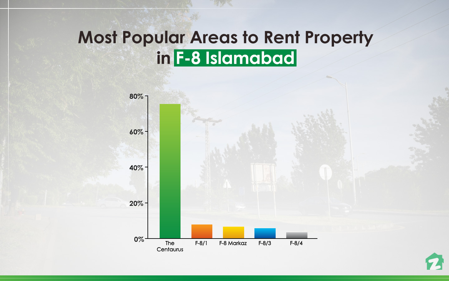 Rent-seekers have shown a growing interest in the properties of Centaurus Mall, situated in F-8/4