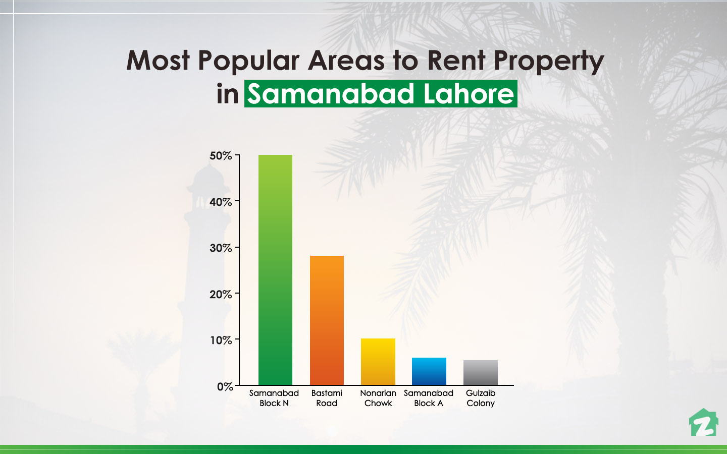 When it comes to rental-trends, property seekers were more interested in Samanabad – Block N