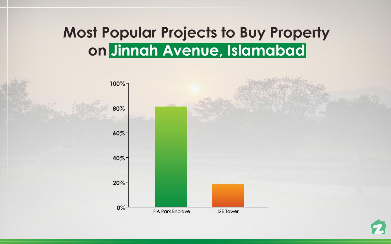 Popular Projects on Jinnah Avenue, Islamabad