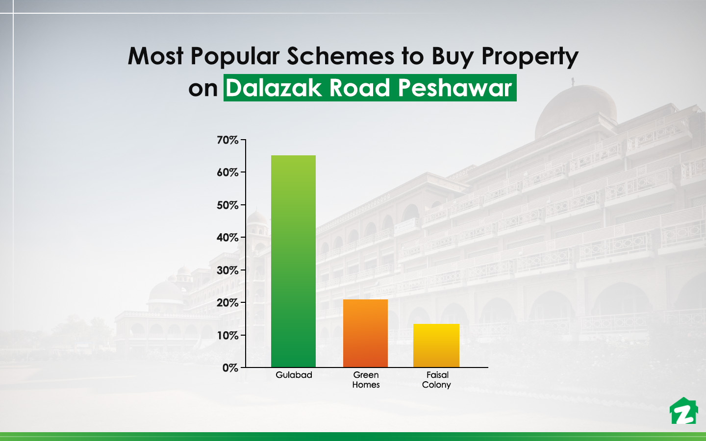 Top areas for buying properties on Dalazak Road Peshawar