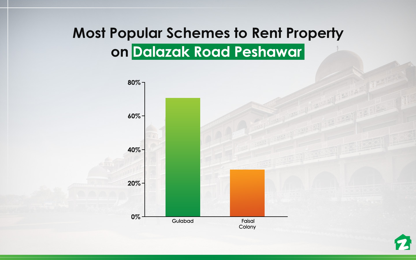 Top schemes on Dalazak Road for renting properties
