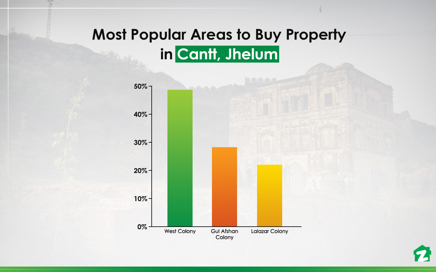 Most Popular Areas to Buy Property in Cantt, Jhelum