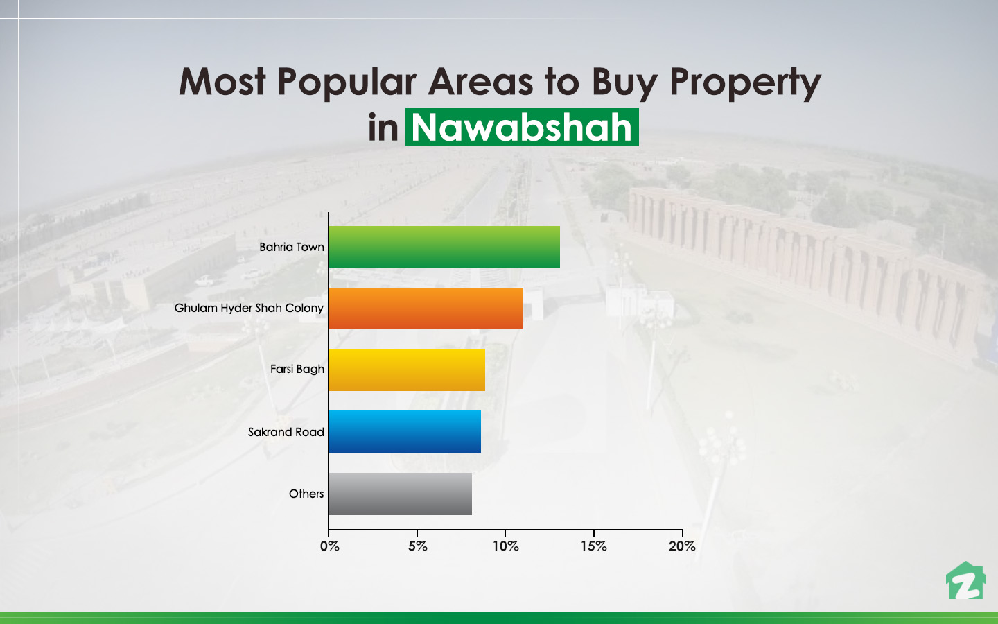 popular areas in Nawabshah for buying properties