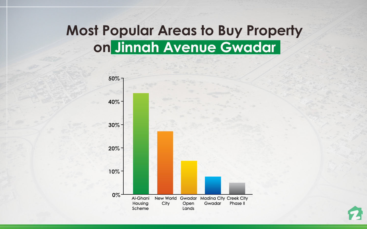 Al-Ghani Housing Scheme is the most popular area to buy property on Jinnah Avenue, Gwadar.