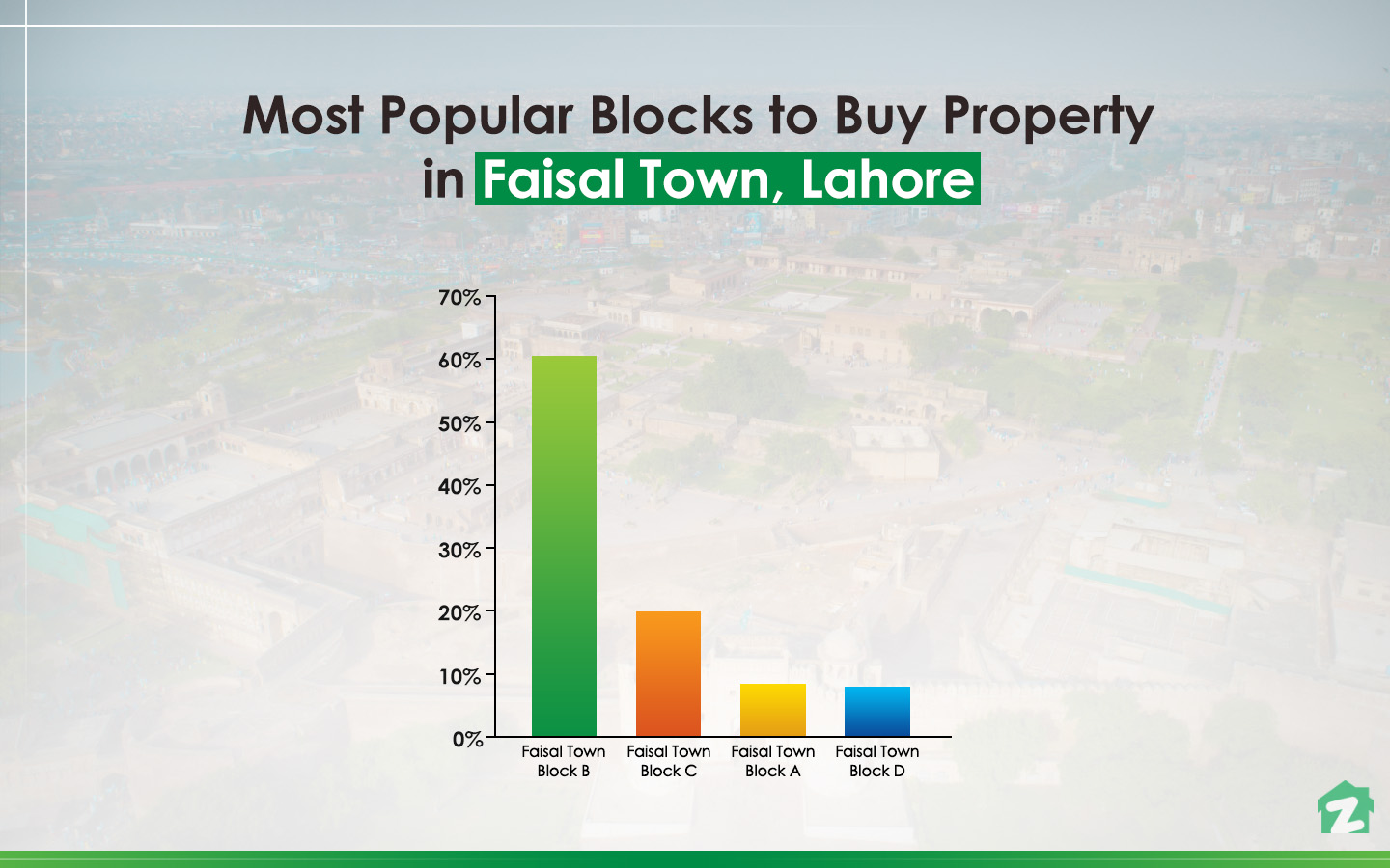 Most Popular Blocks to Buy Property in Faisal Town, Lahore