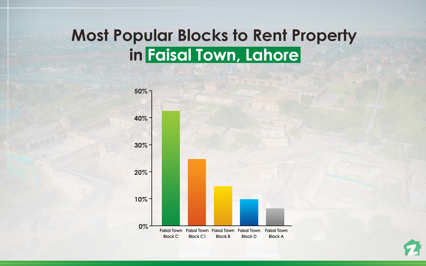 Most Popular Blocks to Rent Property in Faisal Town, Lahore