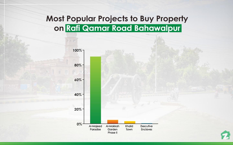 popular properties on Rafi Qamar Road Bahawalpur