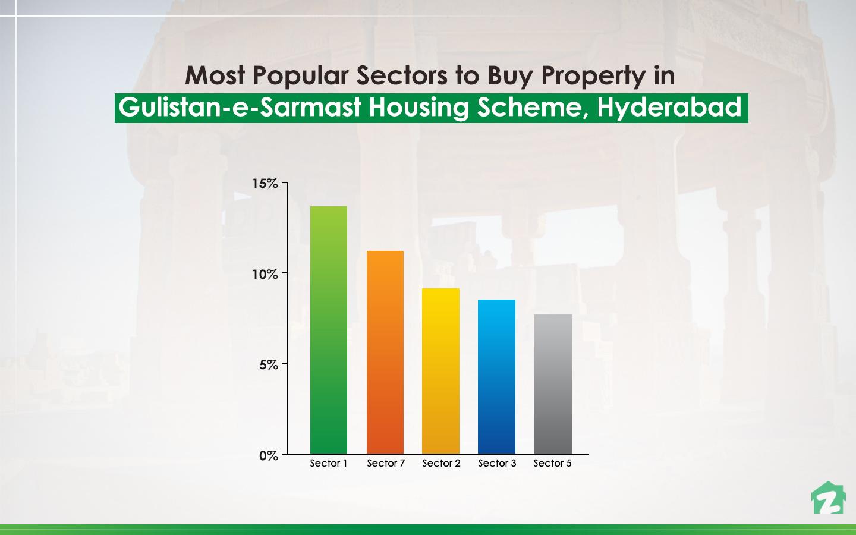 Buying trends for properties in Gulistan-e-Samrast Housing Scheme, Hyderabad