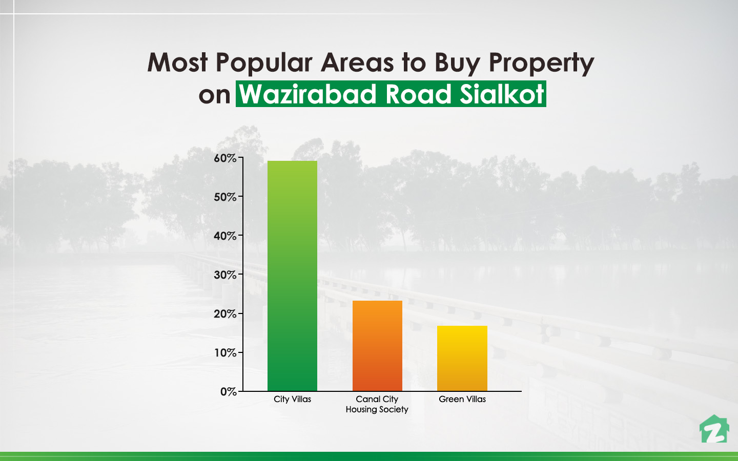 Zameen statistics for popular phases of Wazirabad Road, Sialkot to buy property