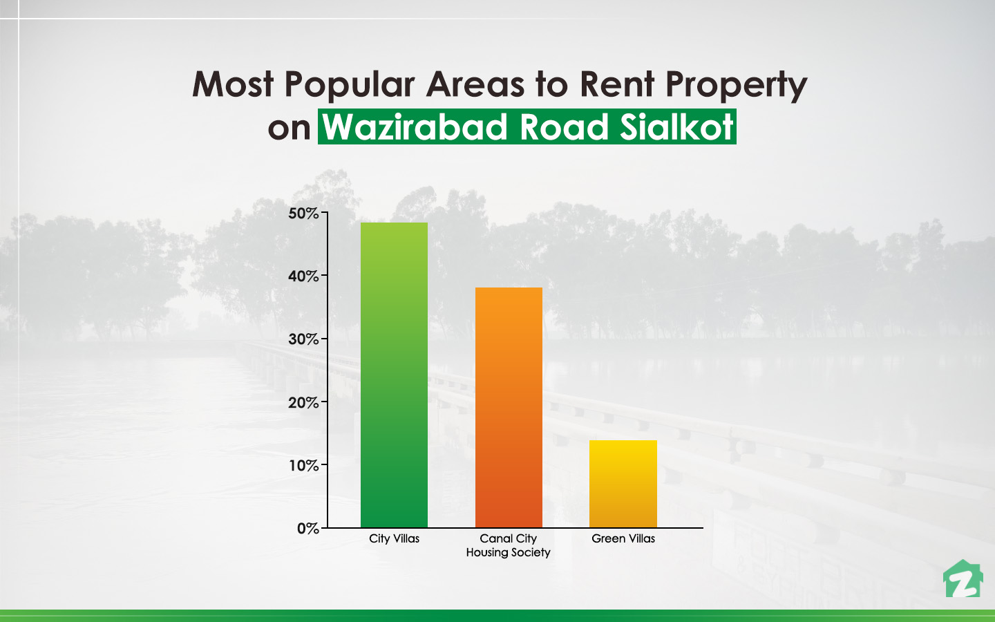 Zameen statistics for popular phases of Wazirabad Road, Sialkot to rent property
