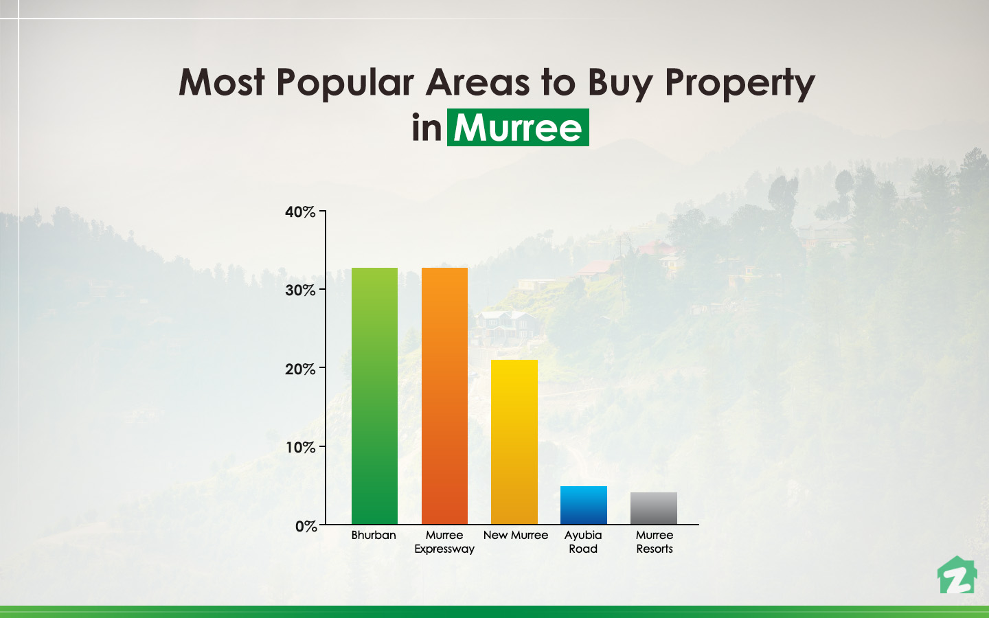 Most popular areas to buy property in Murree