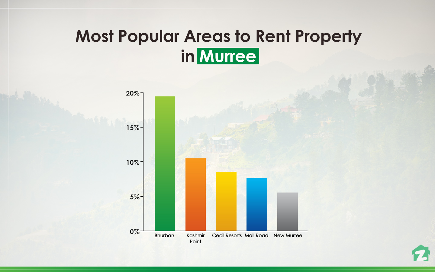 Most popular areas to rent property in Murree