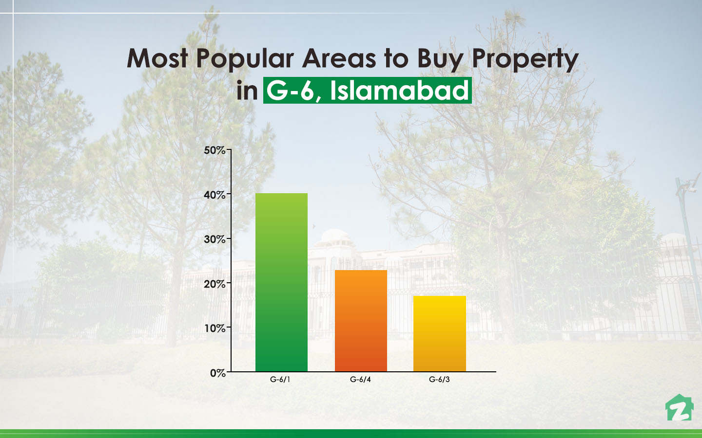 Most Popular Areas for Buying Property in G-6 Islamabad