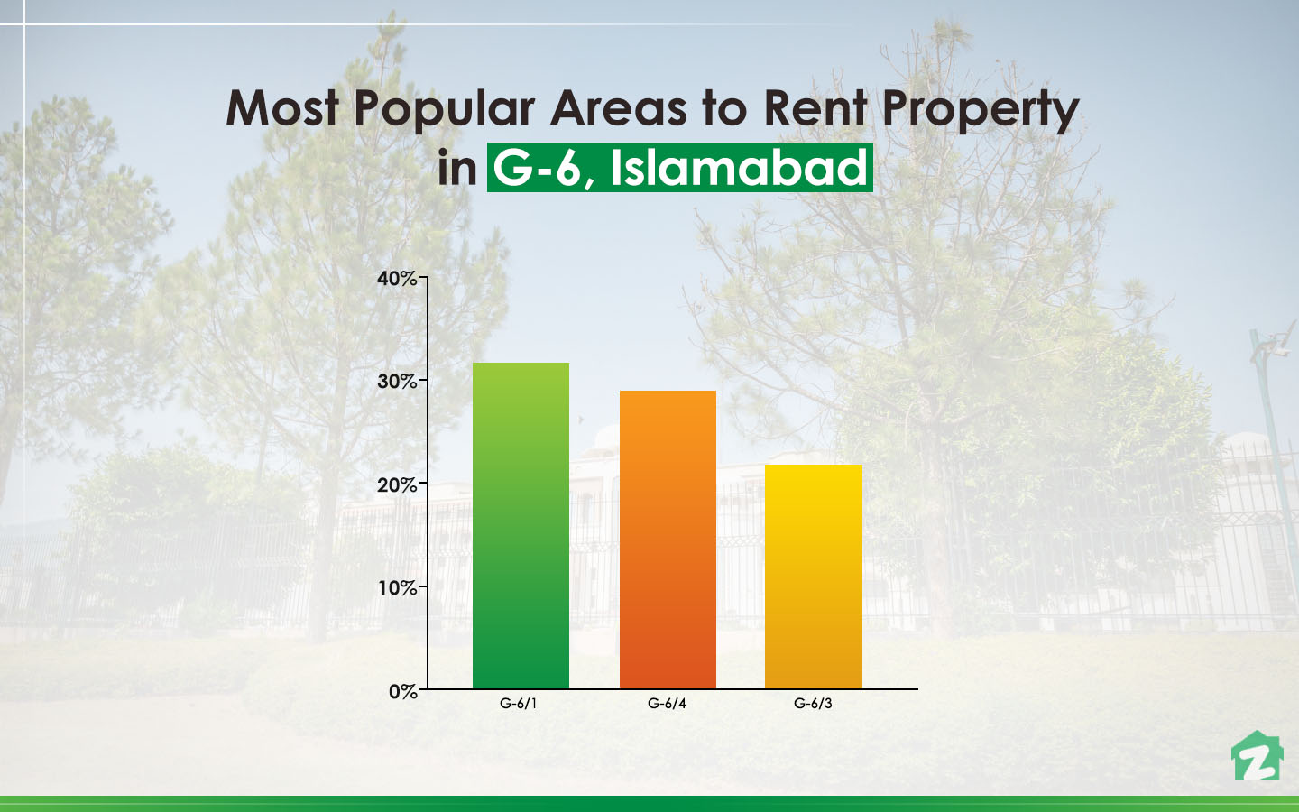 Most Popular Areas for Renting Property in G-6 Islamabad
