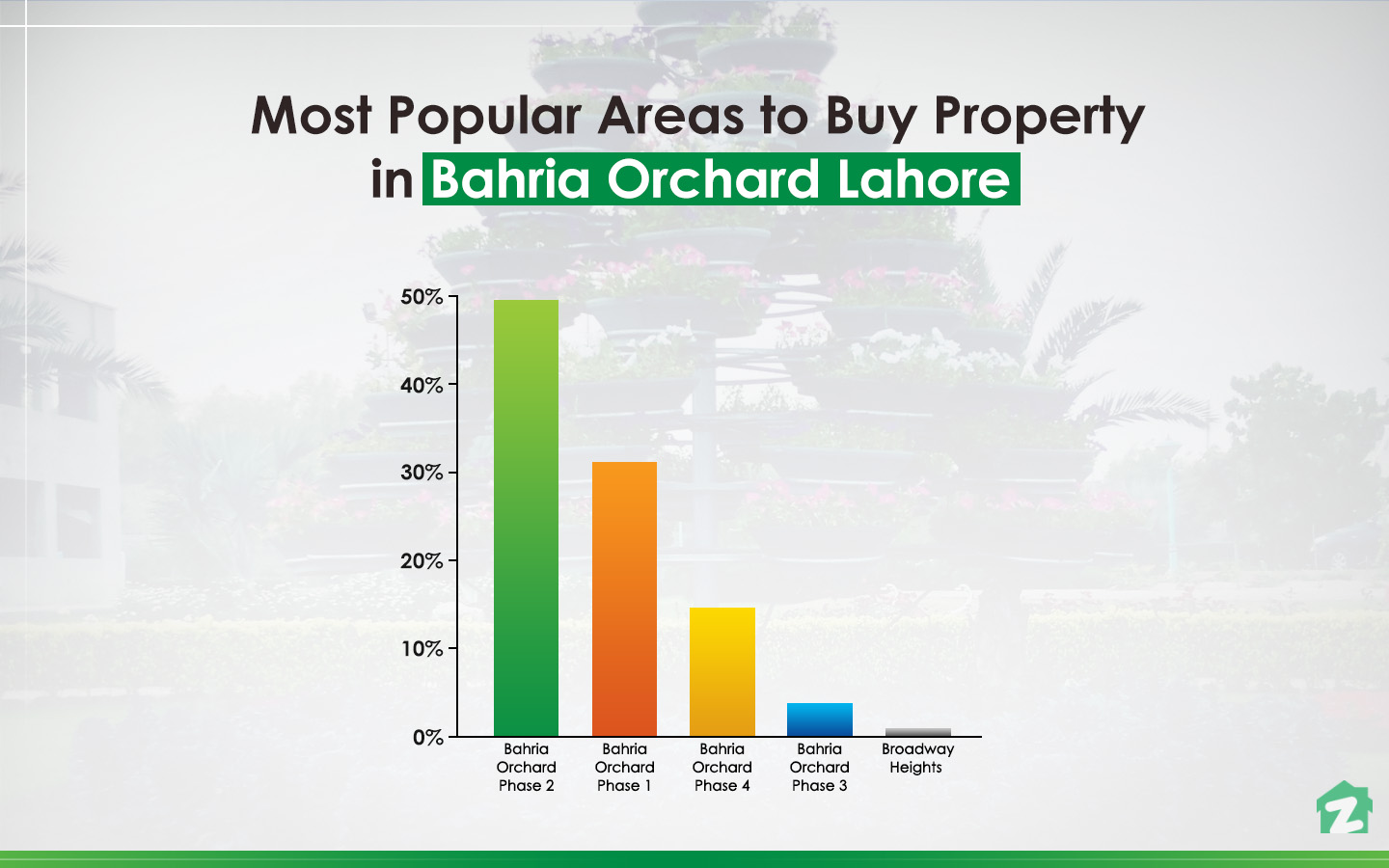 Buying trends for properties in Bahria Orchard, Lahore.