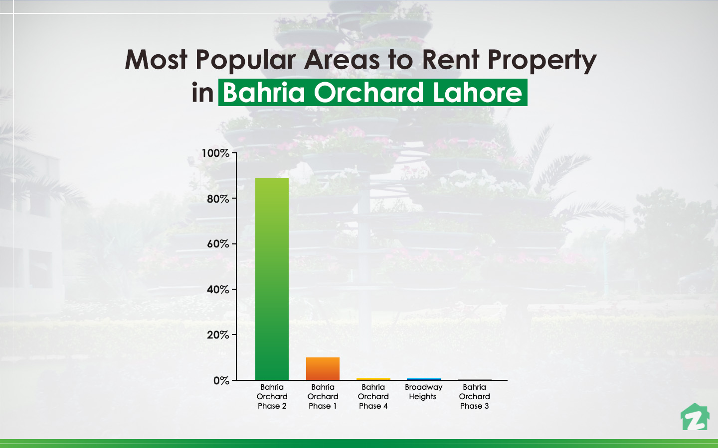 Rental trends for properties in Bahria Orchard, Lahore.