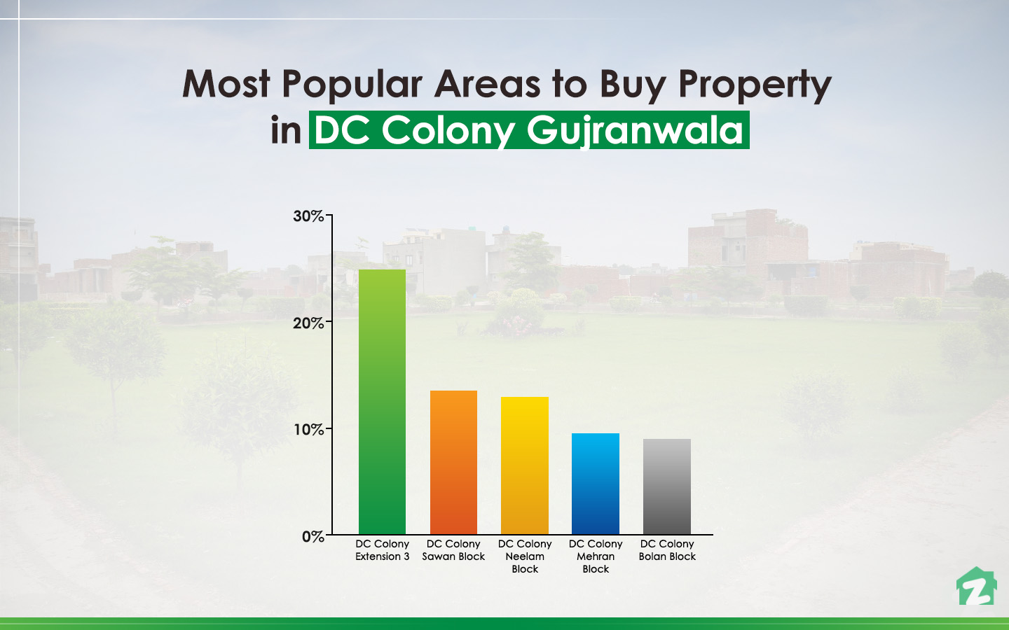 Buyers Trends of DC Colony Gujranwala