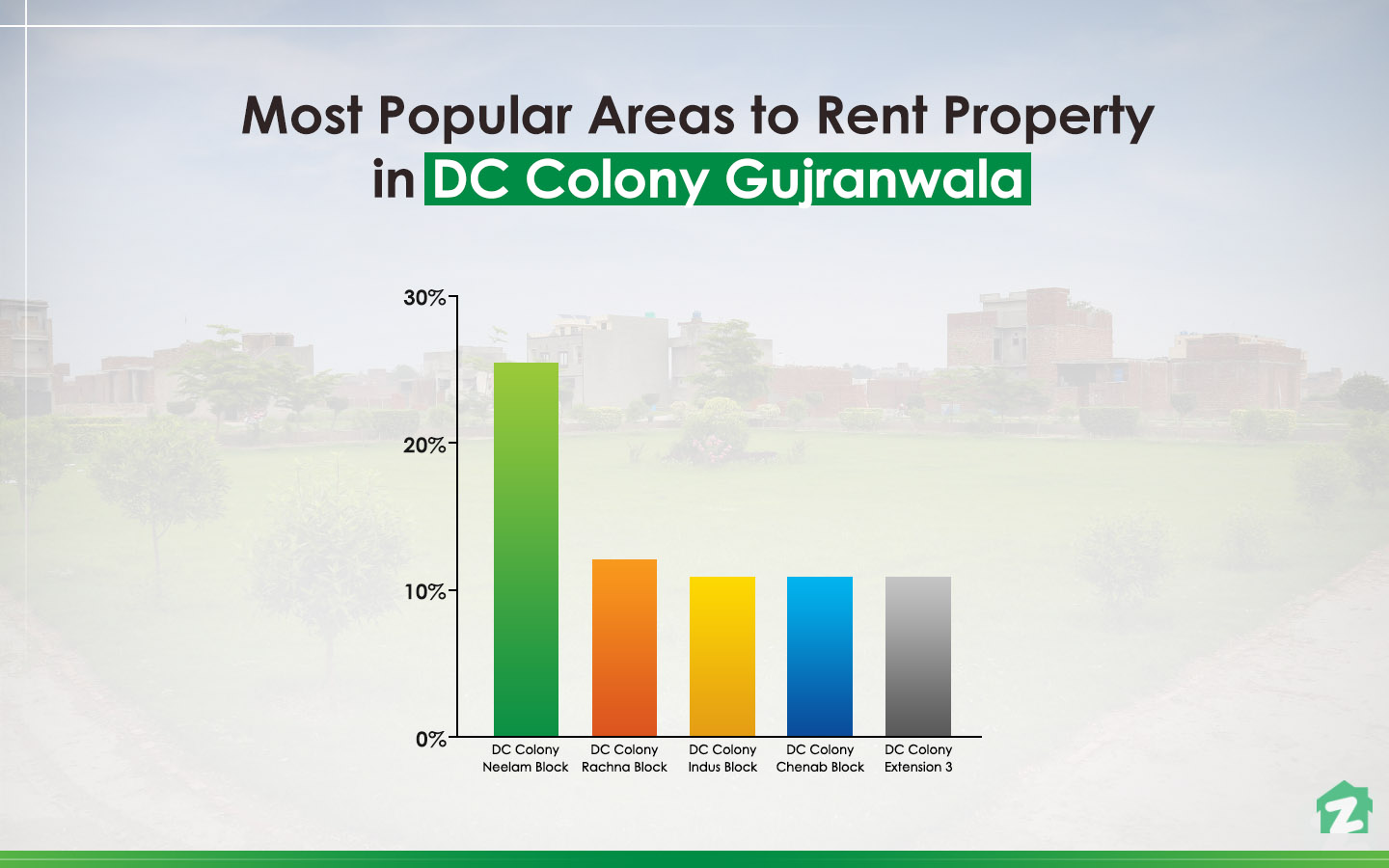 Rental Trends of DC Colony Gujranwala