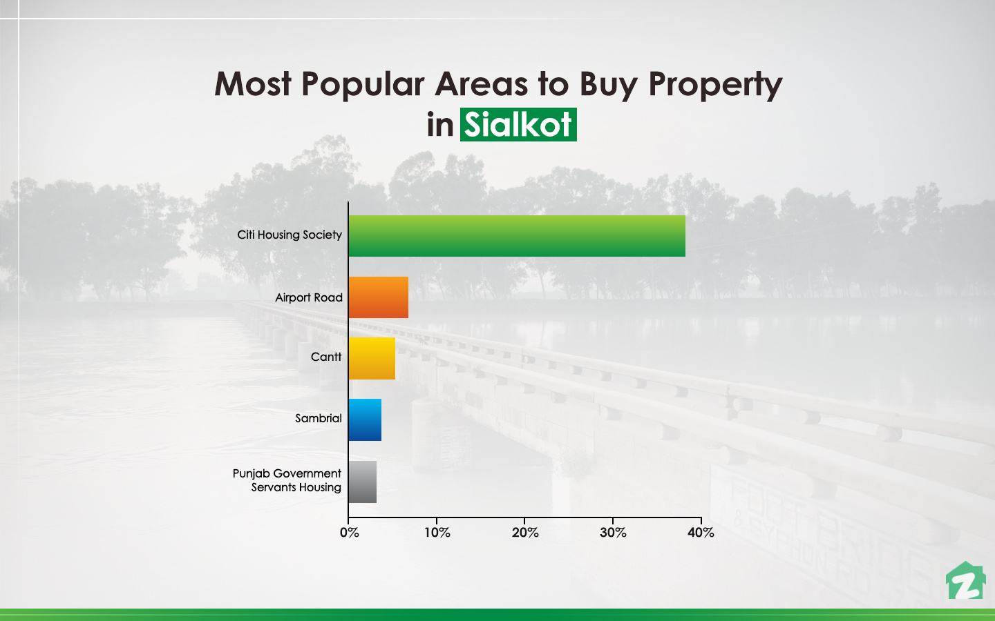 Popular Areas in Sialkot to Buy a Property