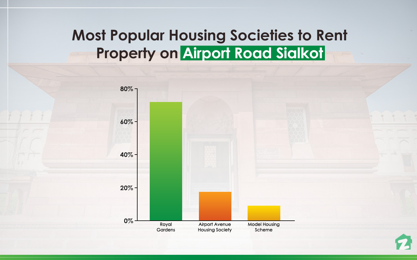 Popular Areas to Rent Property on Airport Road, Sialkot
