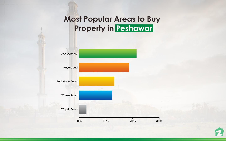 top areas of peshawar for buying properties