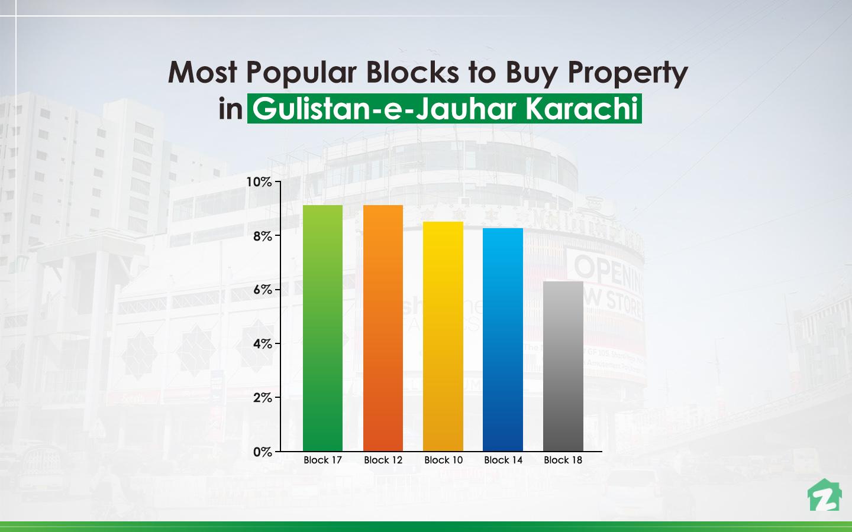 Buy Properties in Gulistan-e-Jauhar