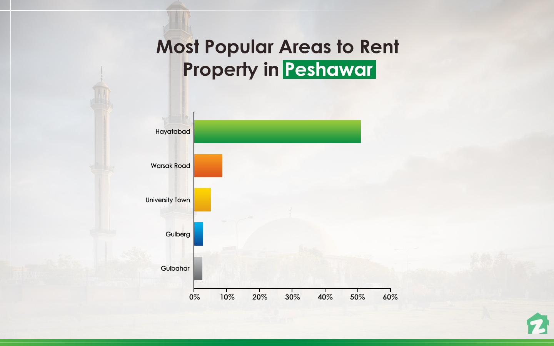 trending areas in Peshawar for renting properties