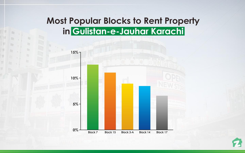 Property Trends in Gulistan-e-Jauhar