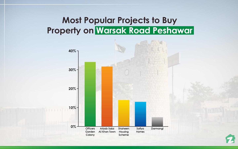 famous areas on Warsak Road, Peshawar for buying properties
