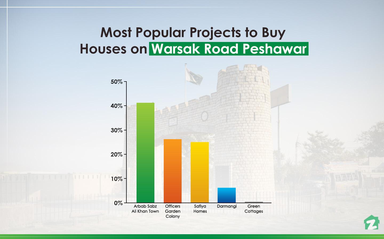 popular areas on Warsak Road, Peshawar for buying houses