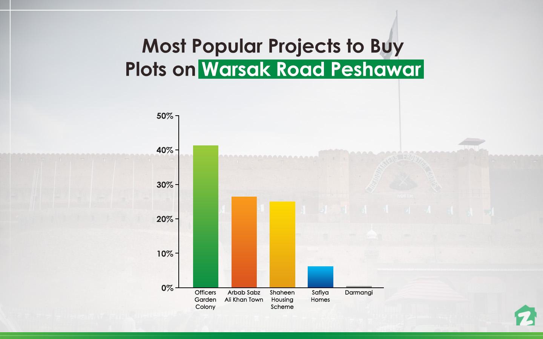 top ranked areas on Warsak Road, Peshawar for buying plots