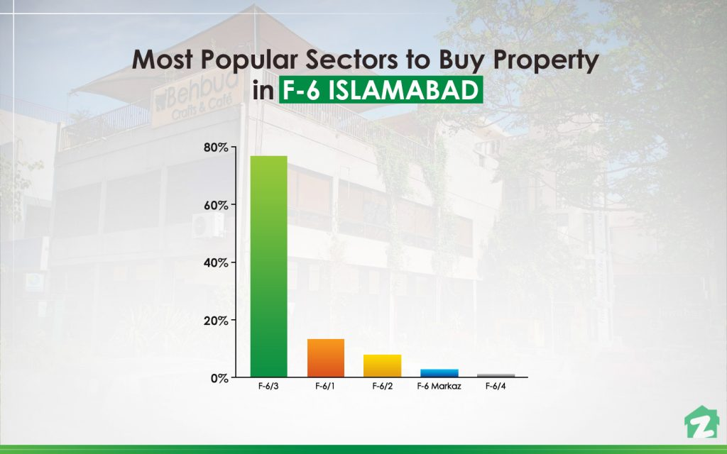 MOST POPULAR SECTOR FOR BUYING PROPERTIES IN F-6 ISLAMABAD