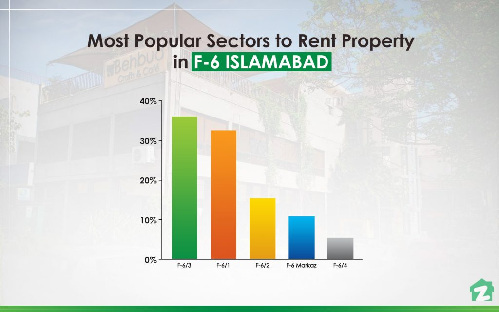 MOST POPULAR SECTOR FOR RENTING PROPERTIES IN F-6 ISLAMABAD