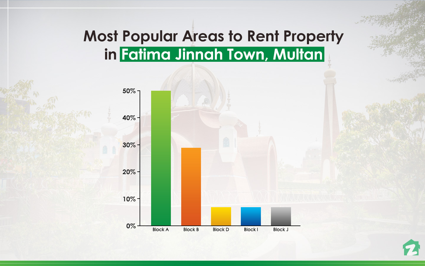 Most Popular Areas to rent a Property in Fatima Jinnah Town, Multan