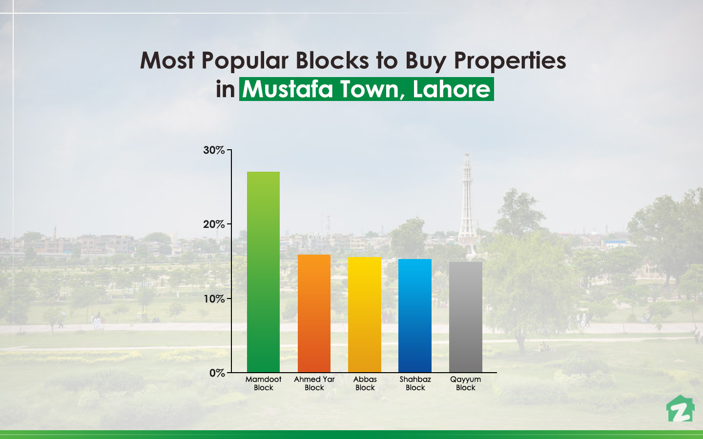 Infographic for Most Popular Blocks in Mustafa Town, Lahore