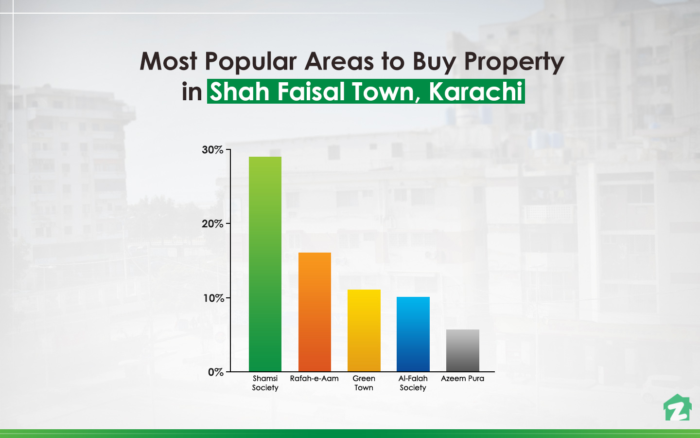 Popular areas among buyers in Shah Faisal Town