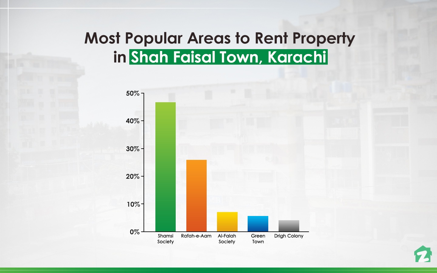 Popular areas among rent-seekers in Shah Faisal Town